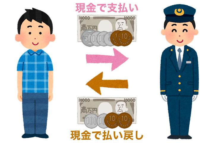 新幹線切符を現金で購入していた場合、どう返金される?