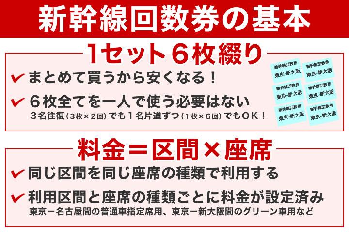 新幹線回数券とは?
