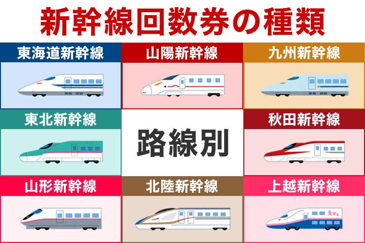 新幹線回数券の種類は?