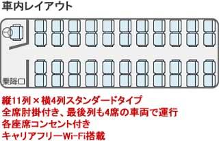ブルーライナーの座席表