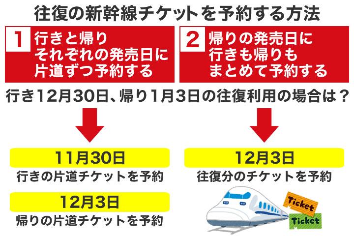 新幹線の往復チケットの予約はいつからできる?