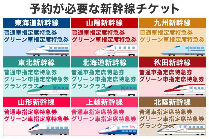 新幹線で予約が必要なのはどんなチケット?